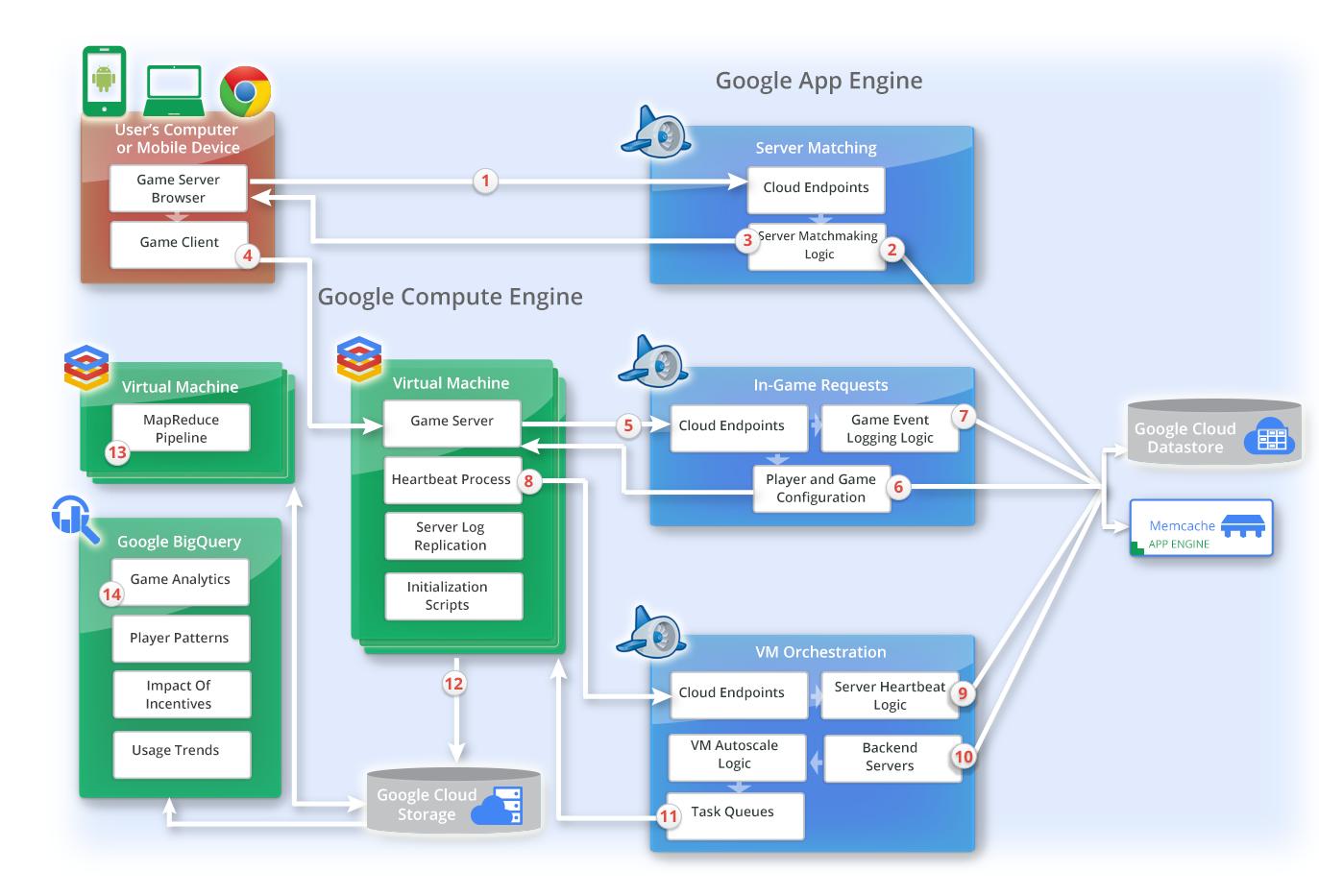 Dedicated Server Gaming Solution Implementation Diagram1 system architecture diagrams portfolio