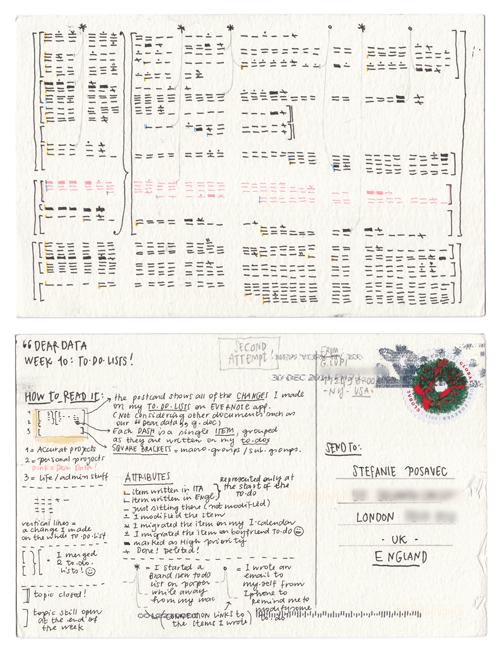 Dear Data project 'Week 10' postcards